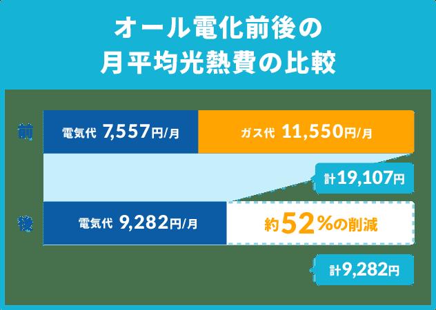 オール電化前後の月平均光熱費の比較グラフ